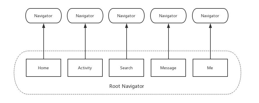 SmartNavigator