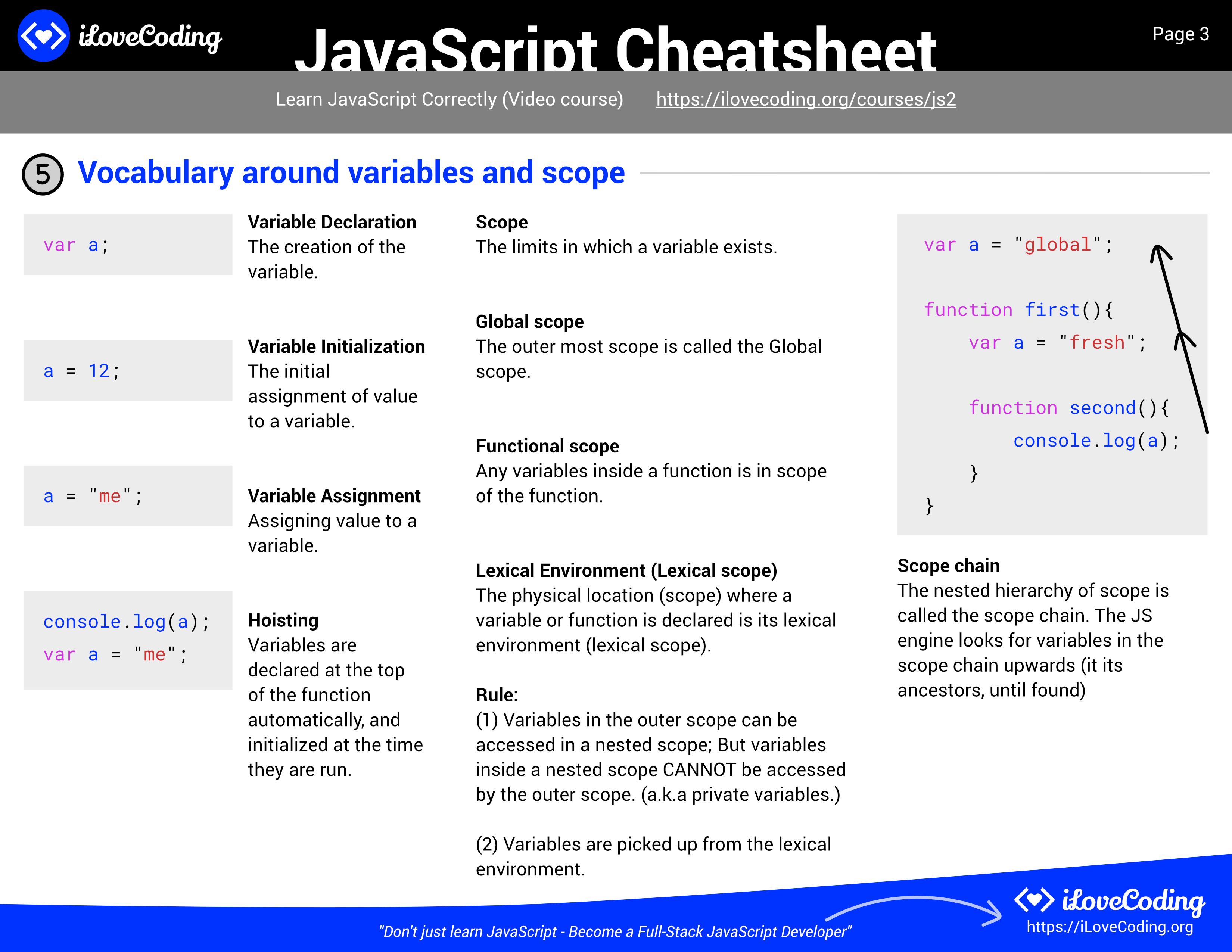 JavaScript Cheatsheet   Comprehensive PDF Included