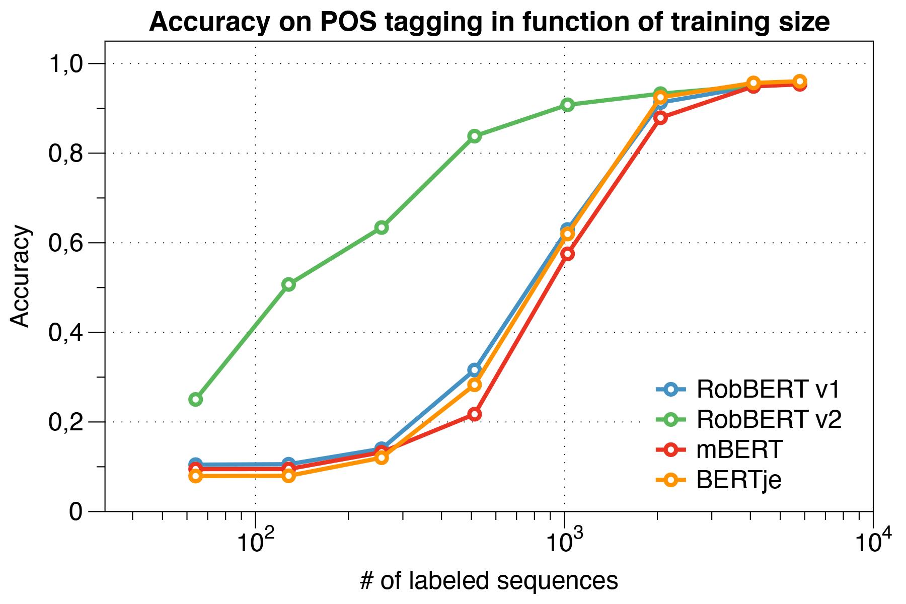 RobBERT's performance on smaller datasets
