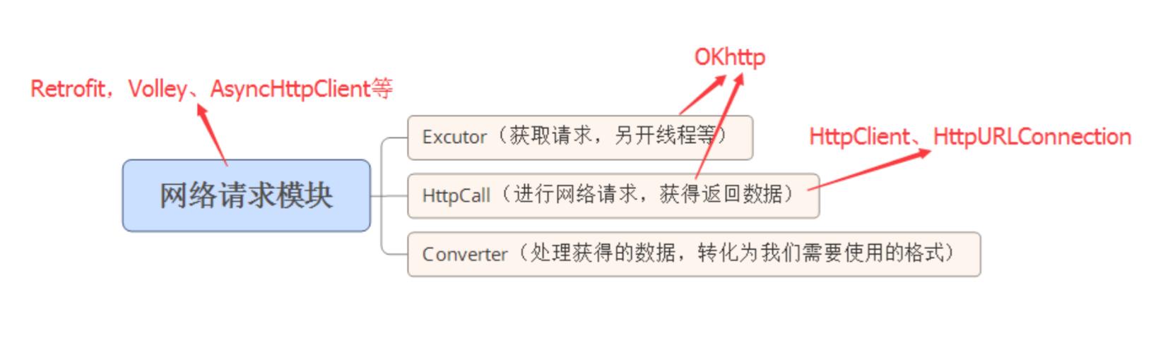 Android】OkHttp源码分析- Mlib - CSDN博客
