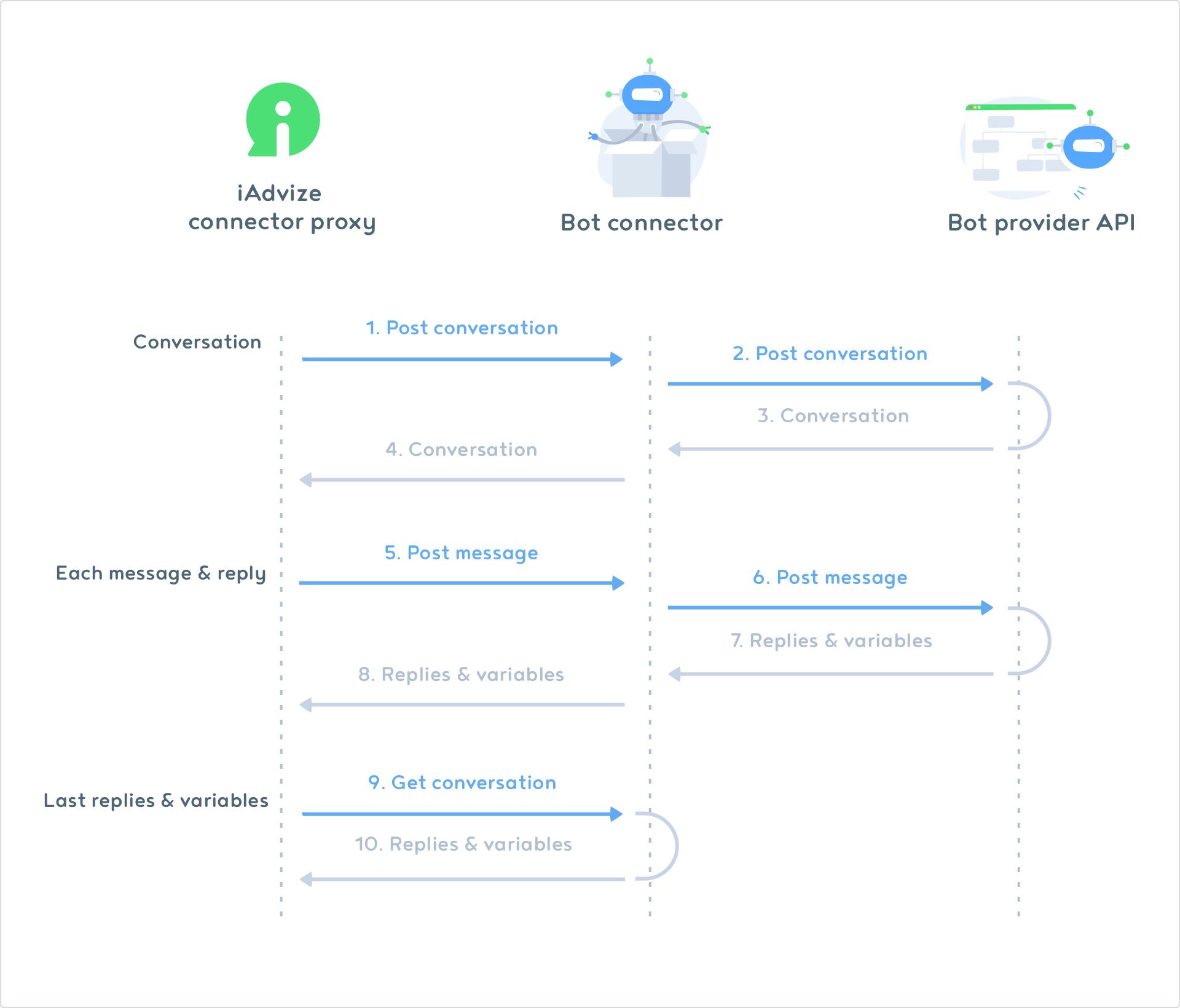 Conversation flow diagram