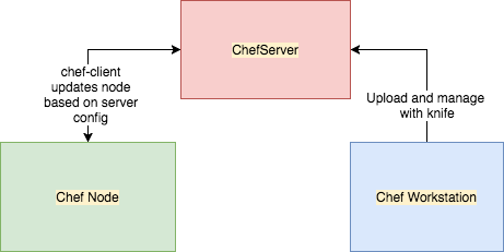 A Complete Chef Infrastructure on Your Laptop – zwischenzugs