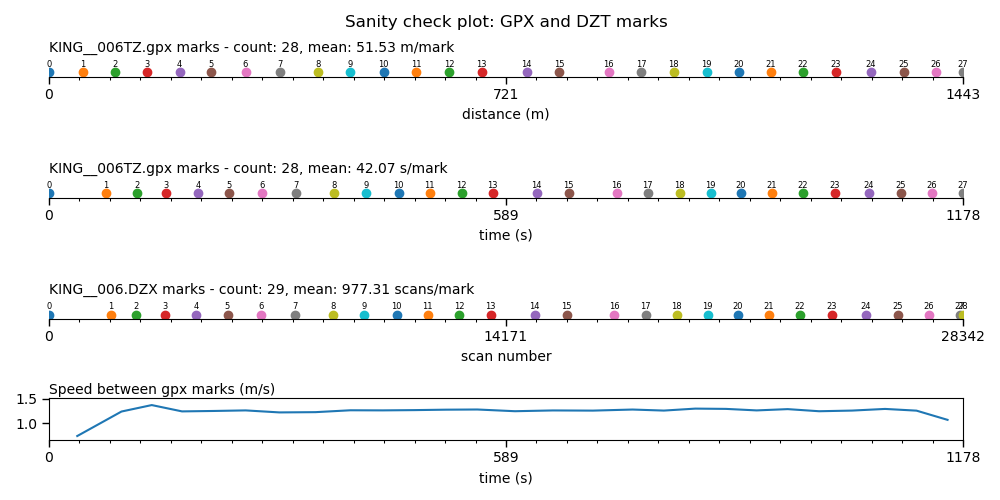 Sanity check plot with differing mark counts