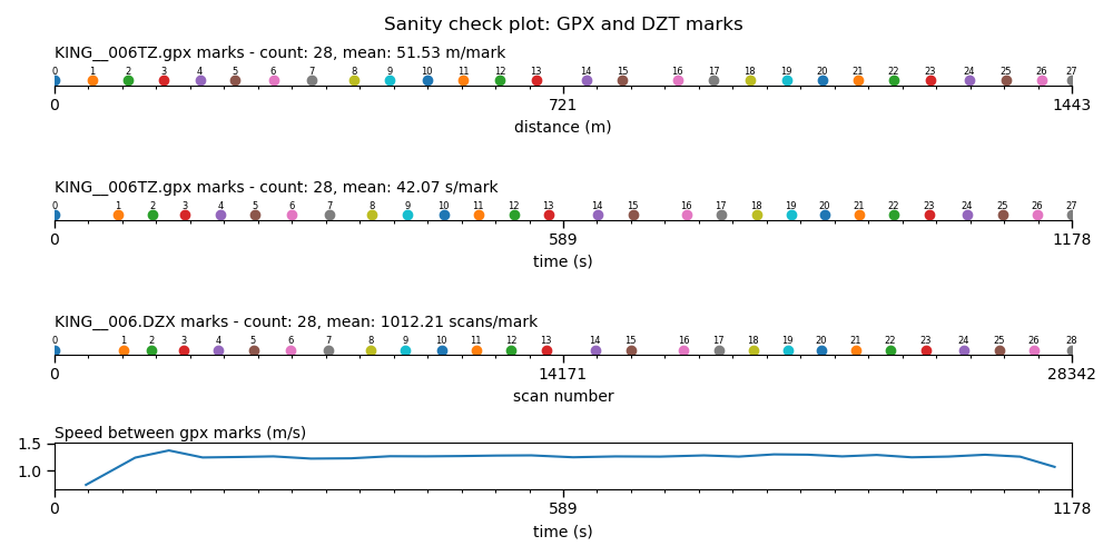 Sanity check plot with identical mark counts