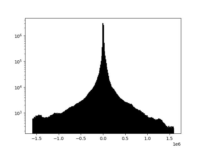 Example 2b histogram