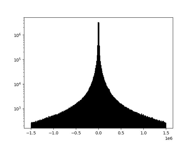 Example 2c histogram