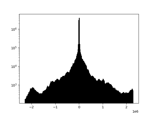Example 2d histogram
