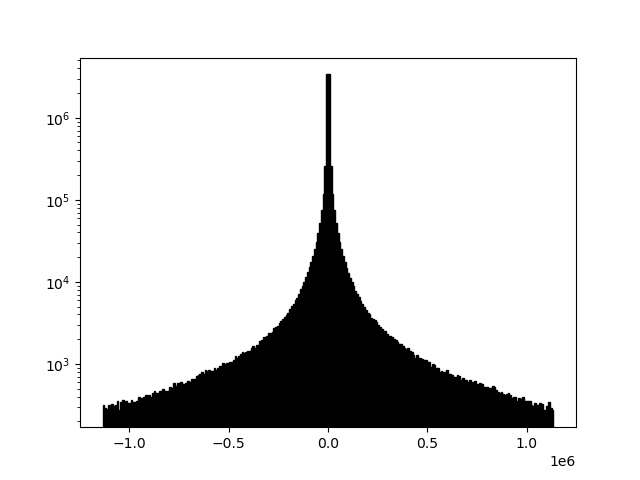 Example 2e histogram