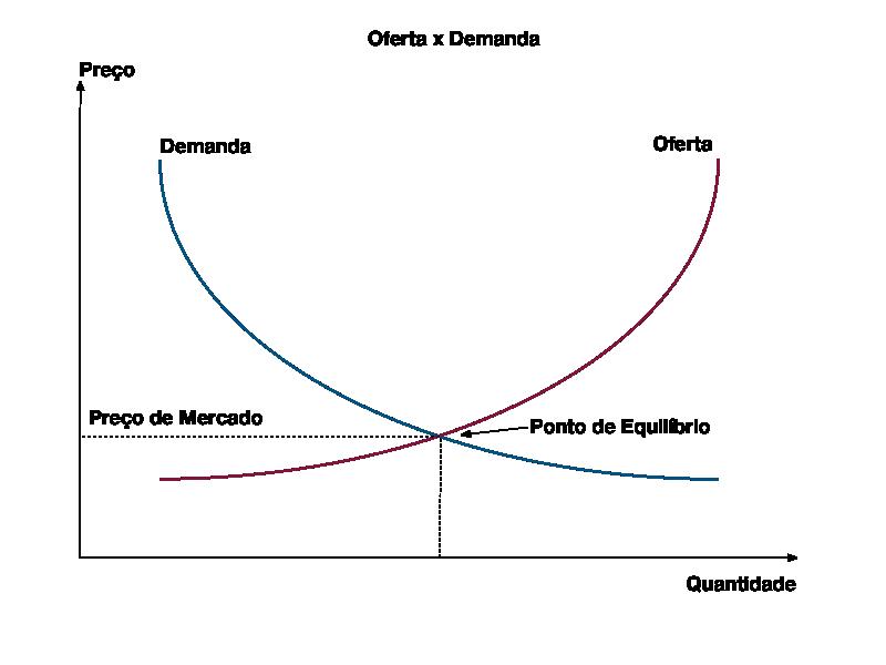Gráfico de oferta e demanda