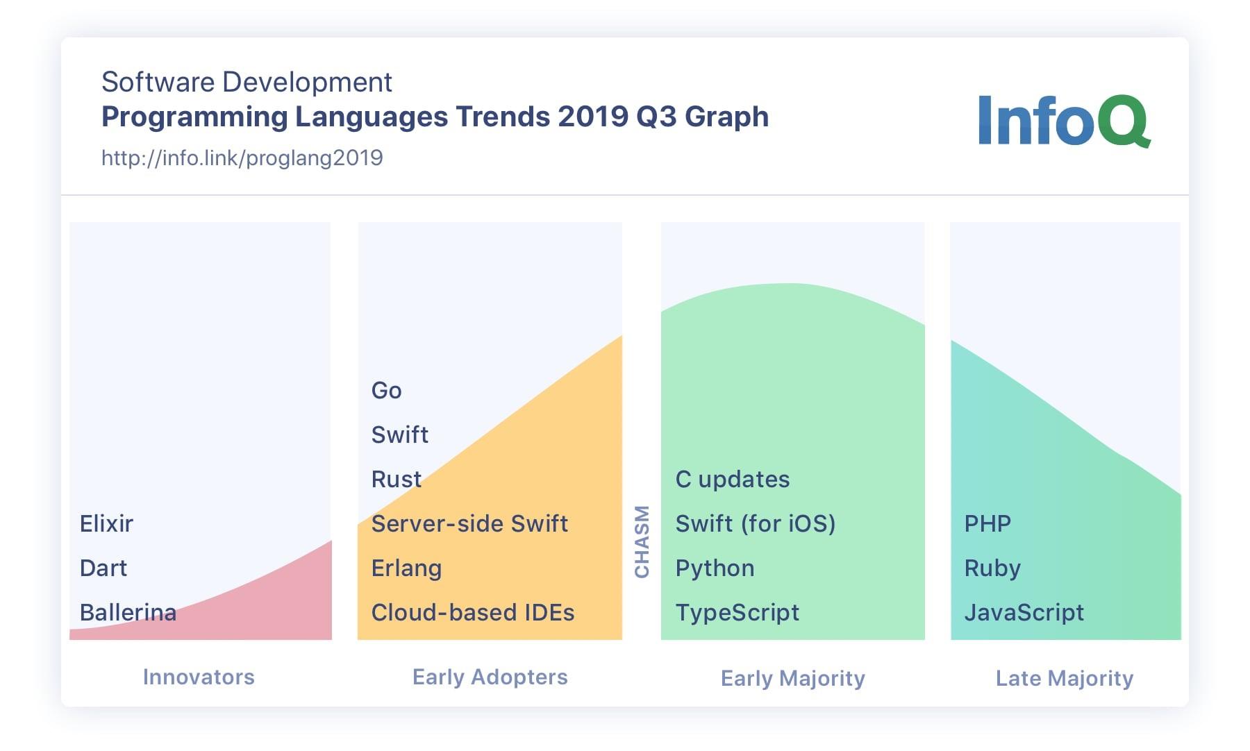 Tendências de linguagens de programação em 2019