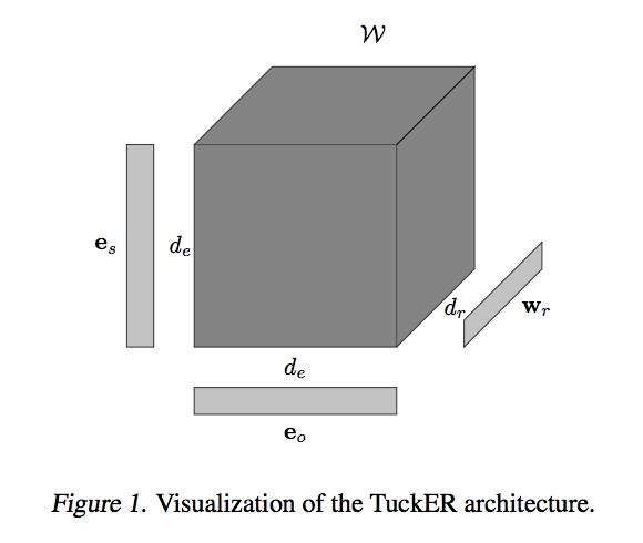 Model Zoo - TuckER PyTorch Model