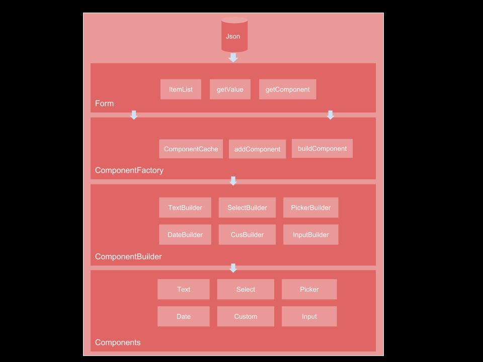 模块架构图