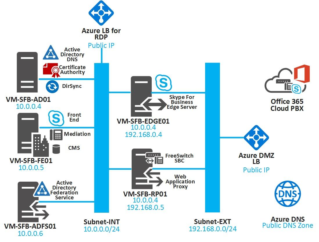 SkypeforBusiness_lab_V3/README md at master · ibenbouzid