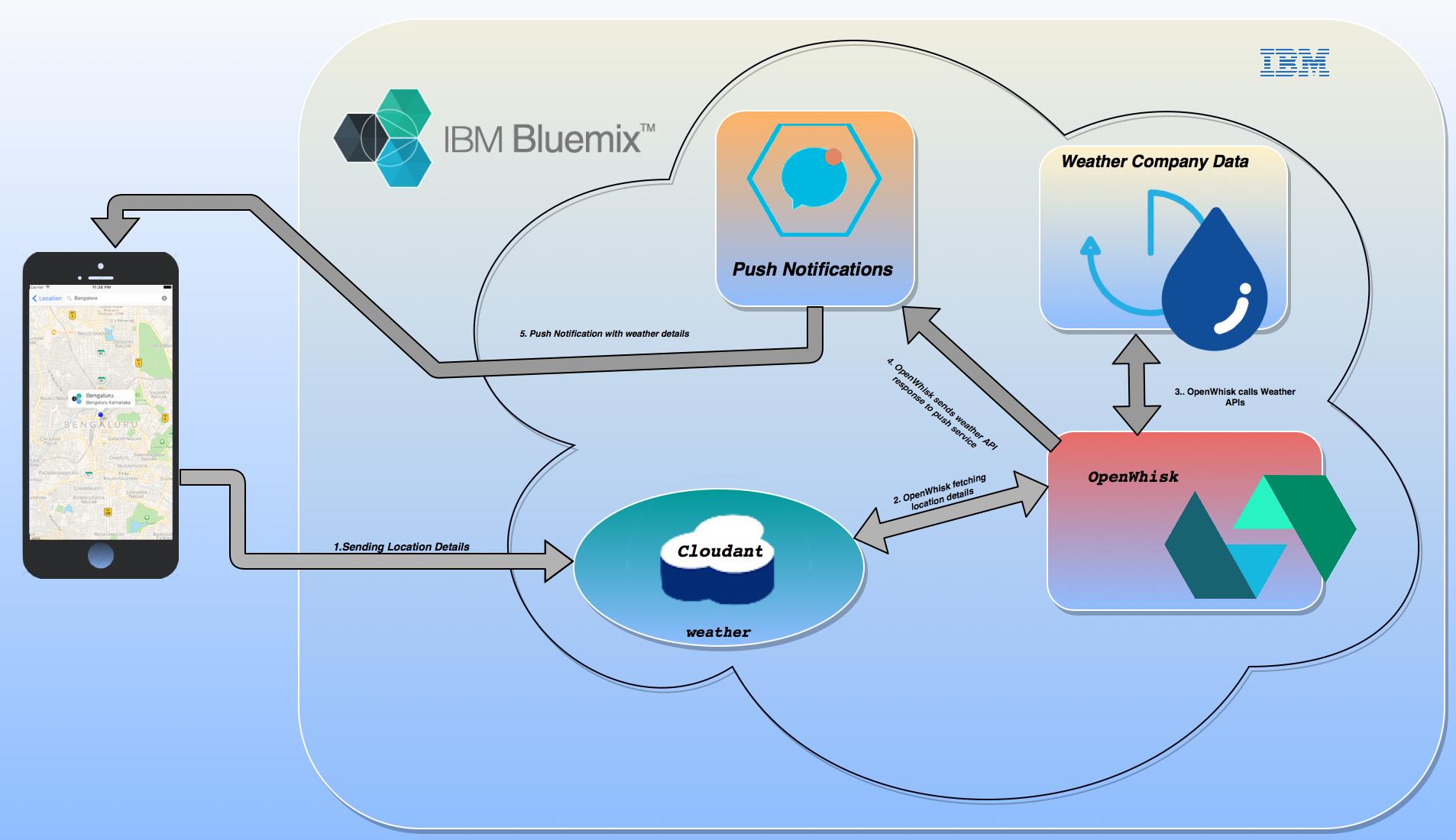 Weather alerts using IBM Bluemix Push Notification service