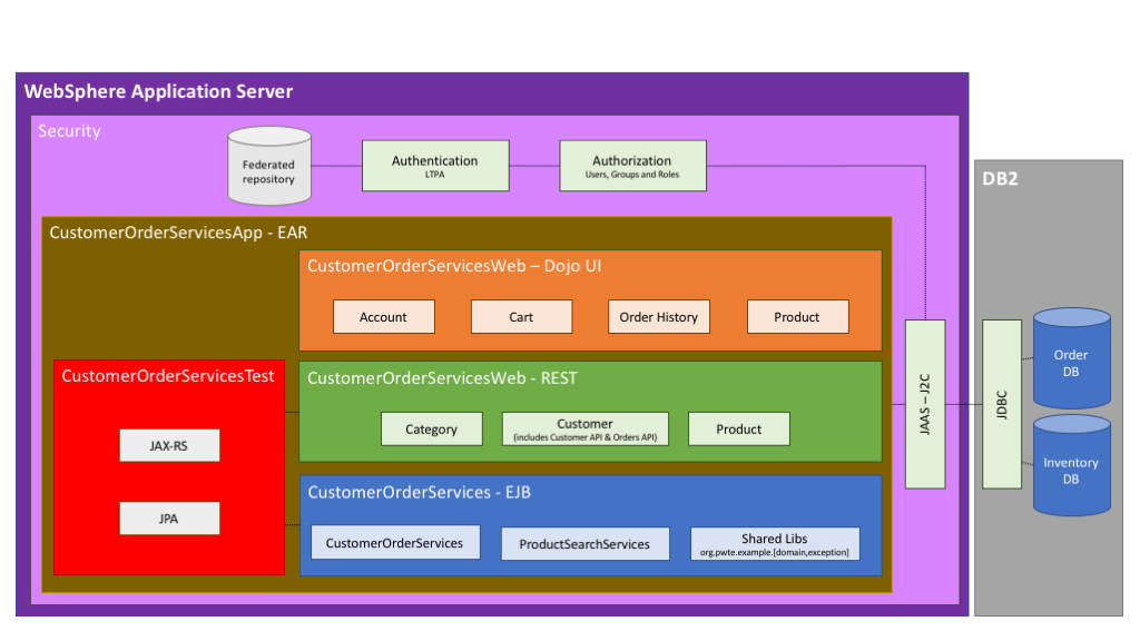 Phase 0 Application Architecture