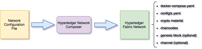 Hyperledger Network Composer flow