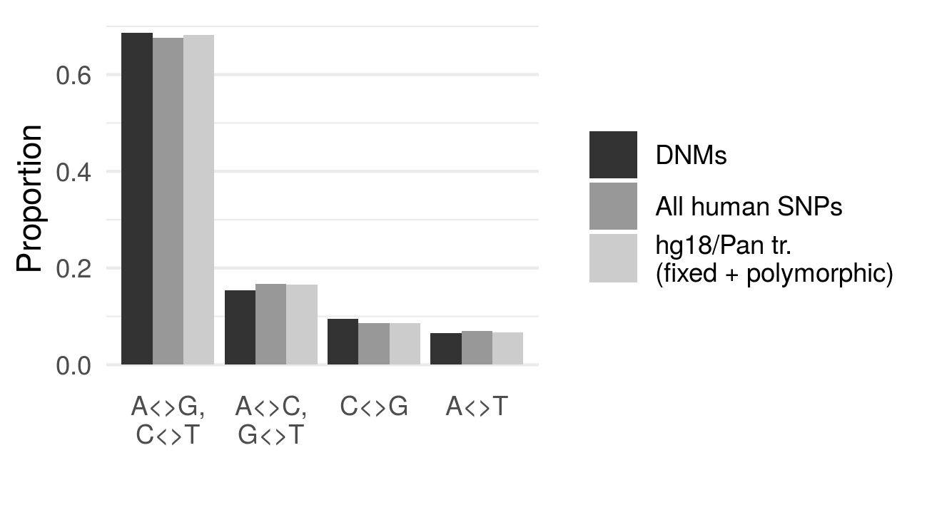 Fig. 4. Same data as fig. 2, including both fixed and polymorphic alleles in the chimpanzee genome.