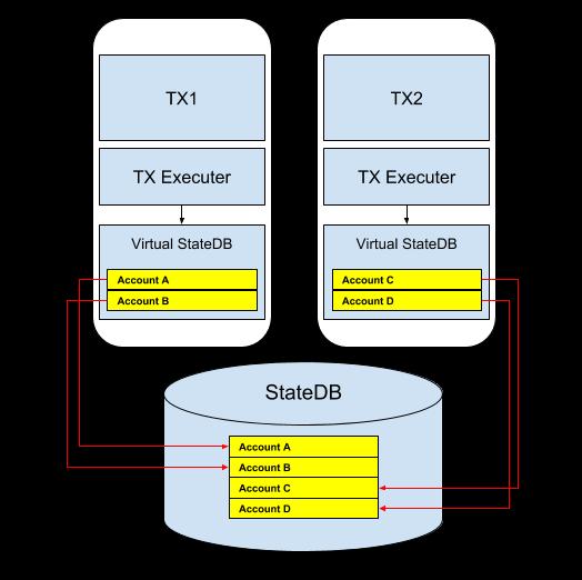 Parallel execution environment