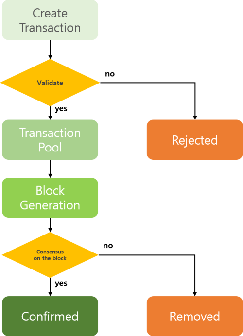 life_cycle_of_transaction