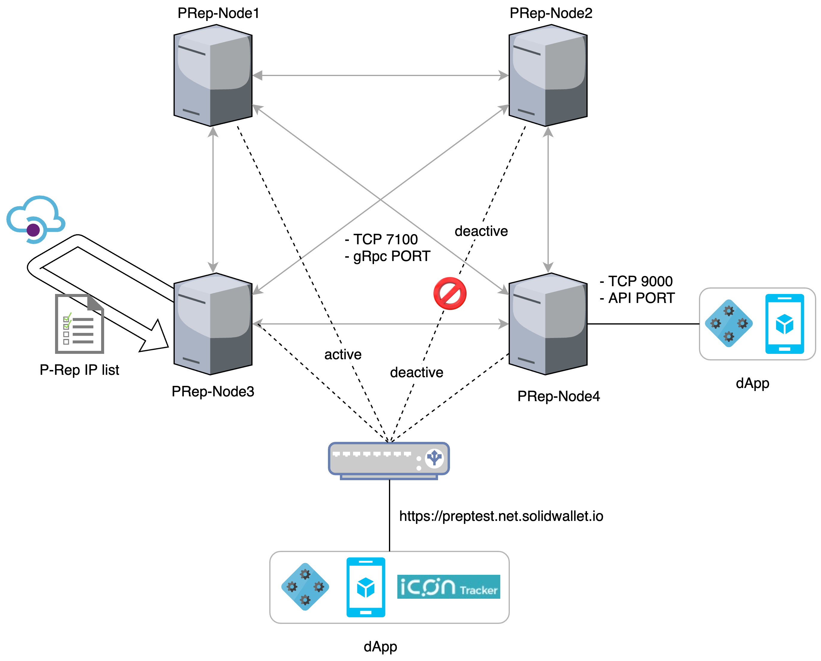 P-Rep Networking Model