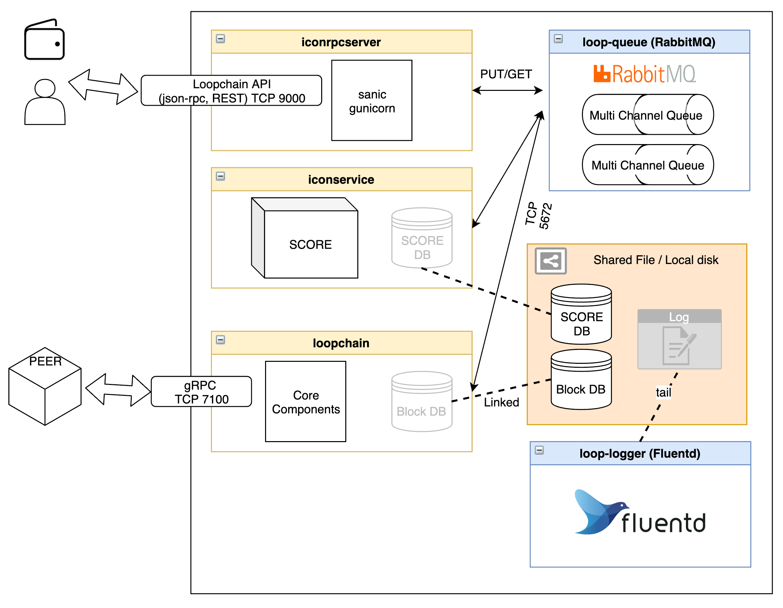 P-Rep Architecture Diagram