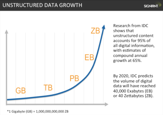 growth_of_data