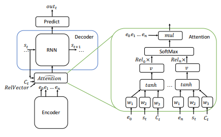 query focused model and abstractive model