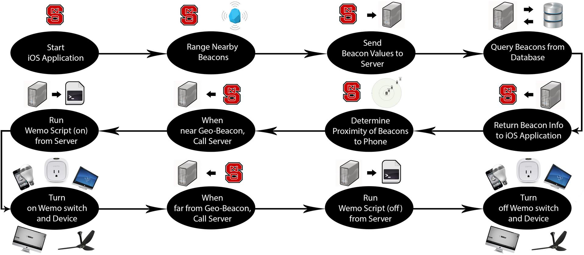 IoT-MicroLocation Flow