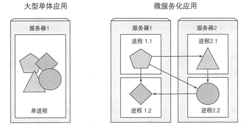 图 1.1 单体应用中的组件与独立的微服务