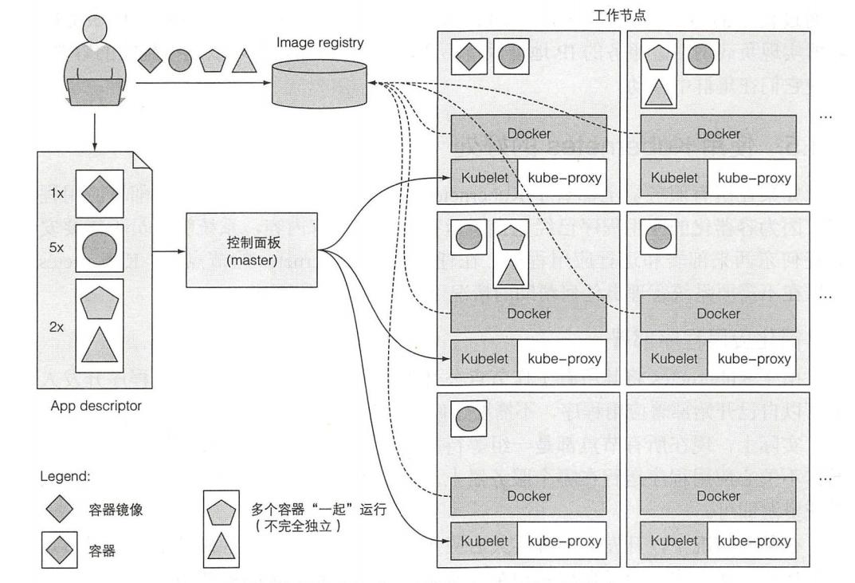图 1.10 Kubernetes 体系结构的基本概述和它之上运行的应用程序