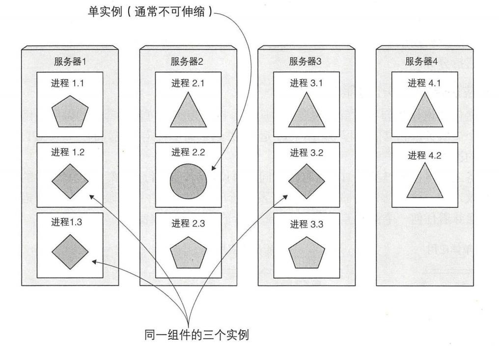 图 1.2 每个微服务能被单独扩容