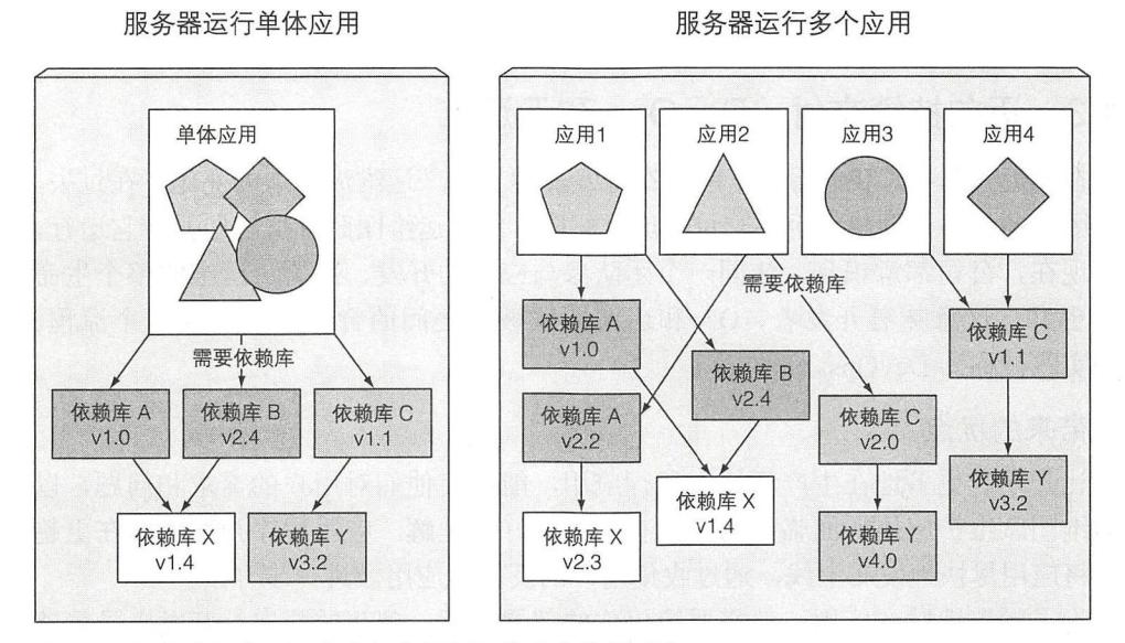 图 1.3 多个应用在同一主机上运行可能会有依赖冲突