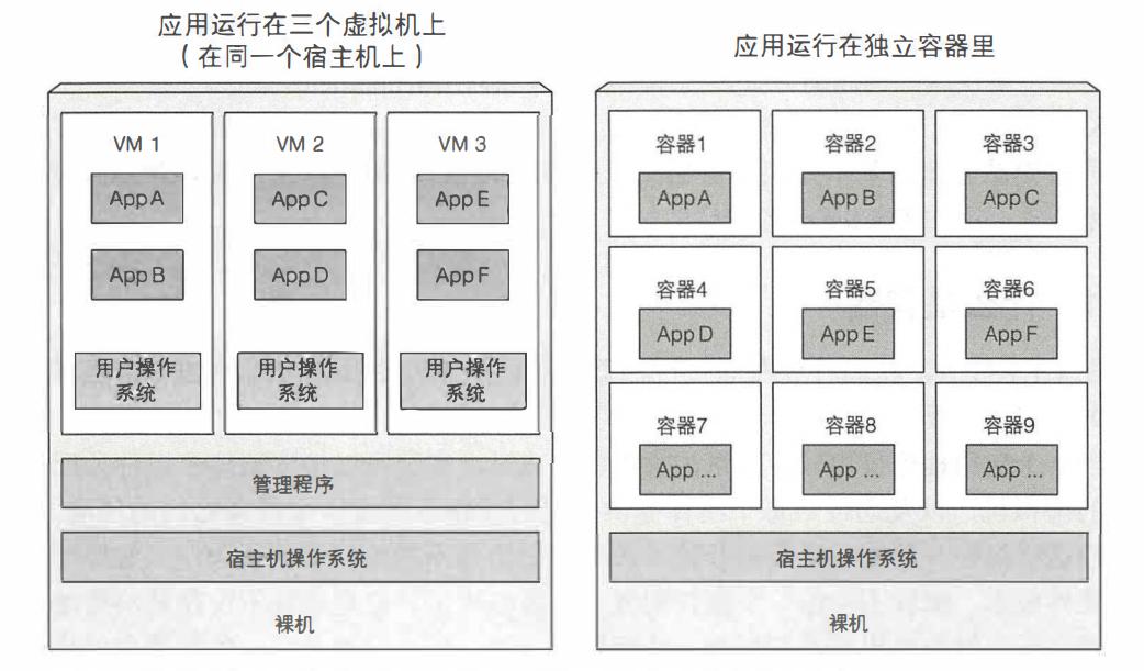 图 1.4 使用虚拟机来隔离一组应用程序和使用容器隔离单个应用程序