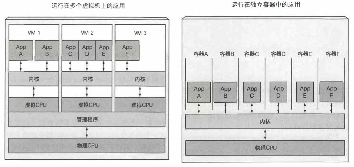 图 1.5 虚拟机和容器中的应用程序对 CPU 的不同使用方式