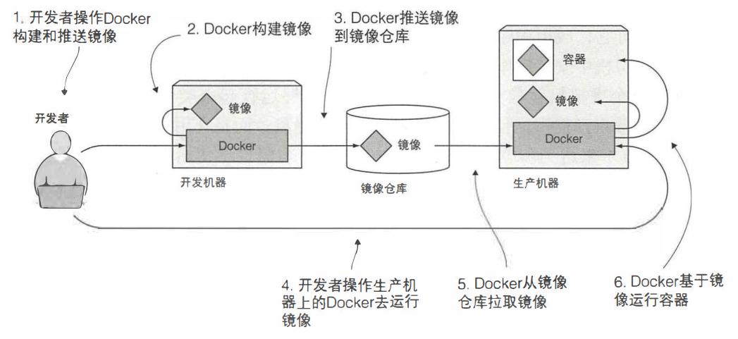 图 1.6 Docker 镜像、镜像仓库和容器
