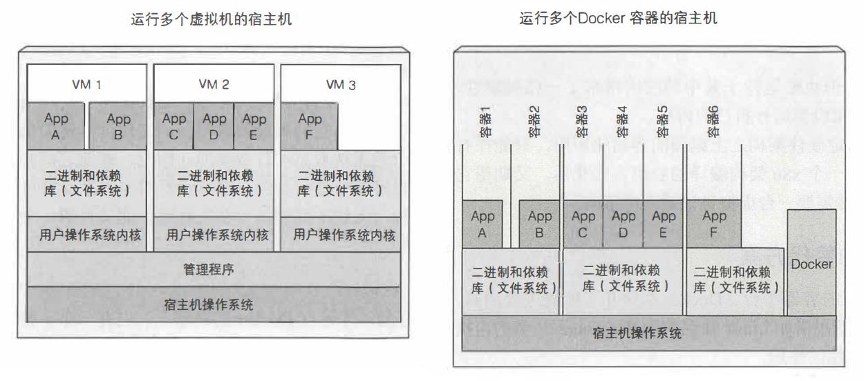 图 1.7 在 3 个虚拟机上运行 6 个应用及用 Docker 容器运行它们