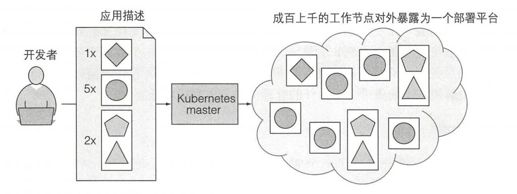 图 1.8 Kubernetes 暴露整个数据中心作为单个开发平台