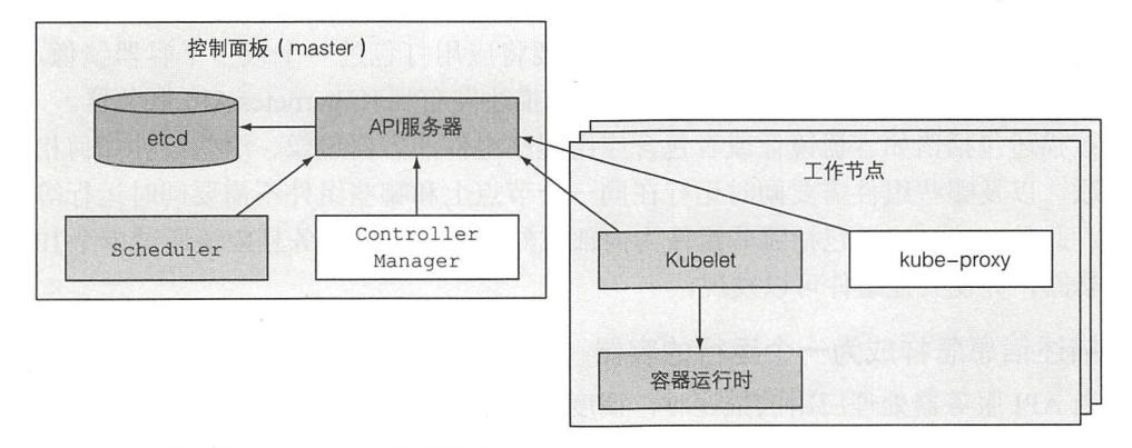 图 1.9 组成一个 Kubernetes 集群的组件