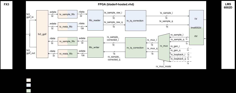 FPGA Development · Nuand/bladeRF Wiki · GitHub