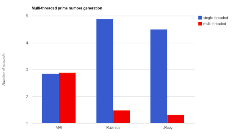 WWRT-multi_thread_prime_number_generation.png