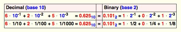 Binary Fraction