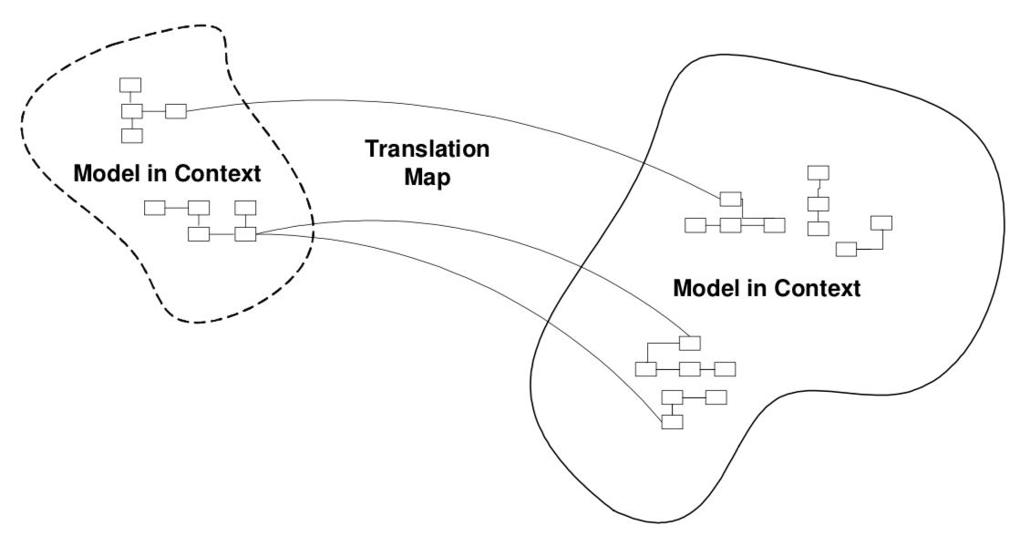 ddd-context-map