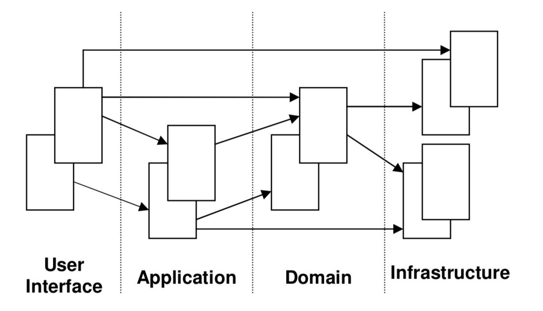 ddd-layered-architecture