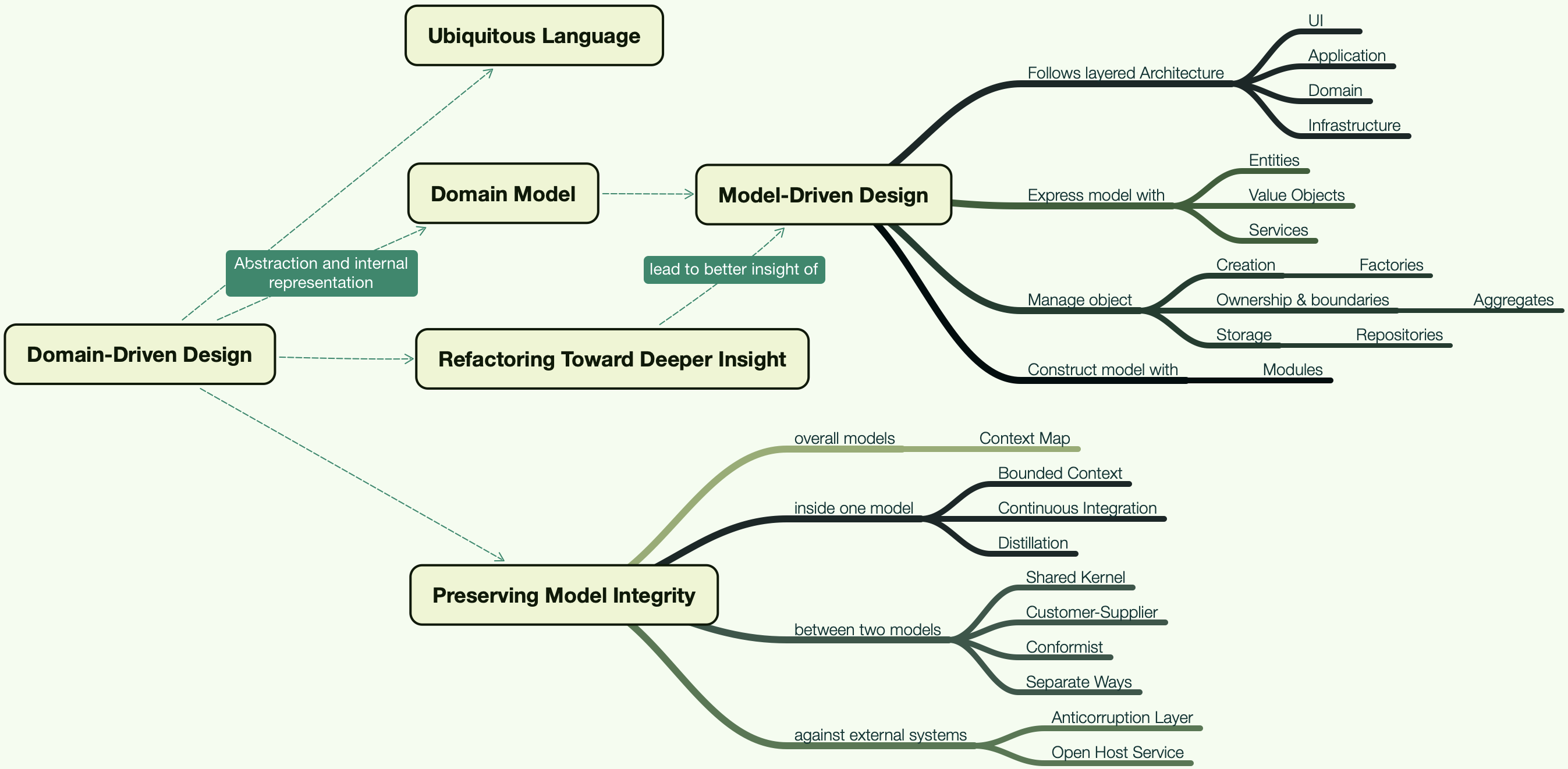ddd-mind-map