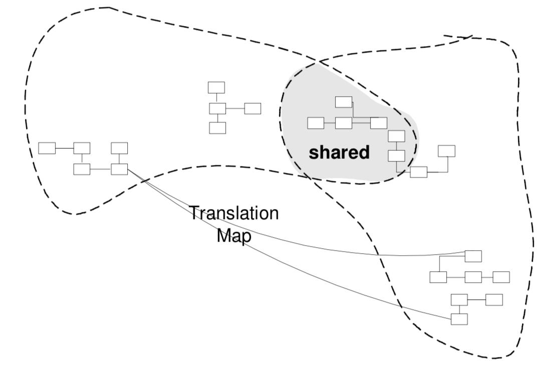 ddd-shared-kernel