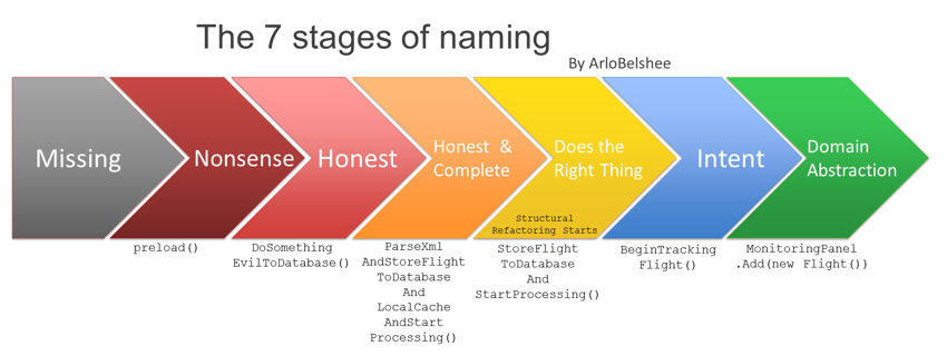 good_naming_is_a_process