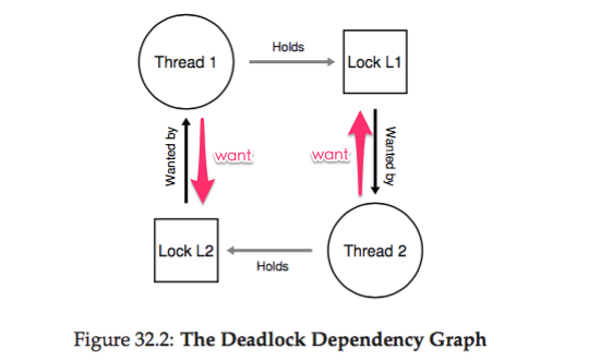 os-concurrency_deadlock_dependency.png