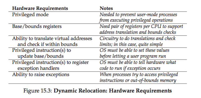 os-dynaimic_relocation_hardware_requirement.png