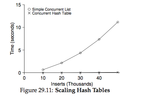os-lock_scaling_hash_table.png