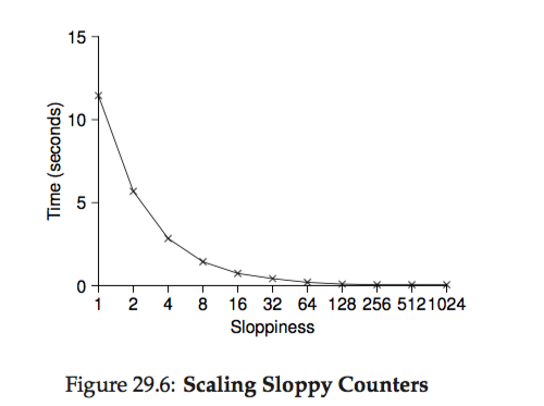 os-lock_sloppy_counter_scaling.png
